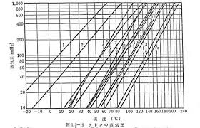 Vapor Pressure Chart Cox Vapor Pressure Chart