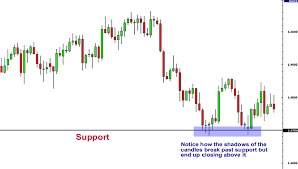 Line Break Chart Explained Forex Support And Resistance Babypips Com