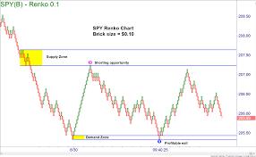 Using Renko Charts Online Trading Academy