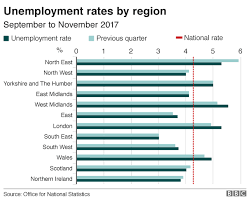 Uk Unemployment Falls To 1 44 Million Bbc News