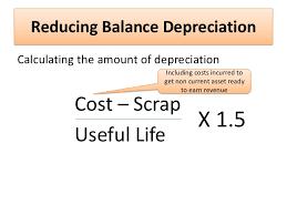 Straight Line Depreciation Equation Straight Line Method Calculation Under Fontanacountryinn Com
