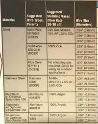 Lincoln Welding Rod Chart Gestiontransporte Co