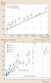 Aden S Renkei Chart High Energy Time Resolved Electron Diffraction Springerlink