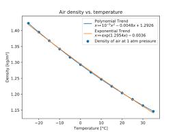 Density Wikipedia