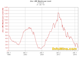 The Conditions Are Ripe For A Spike In The Price Of Zinc