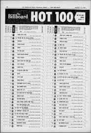 Evolution Of Billboard Hot 100 Chart Design Spencer Com