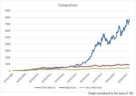 Eicher Share Price History Chart Bajaj Auto 7 000 Return Royal Enfield Maker Beats Bajaj