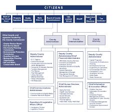 Cyber Security Org Chart It Org Chart Kozen Jasonkellyphoto Co