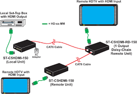 hdmi extender via one cat5 6 7 extend 1080p up to 200 feet distances and resolutions for cat6 and cat7 cable