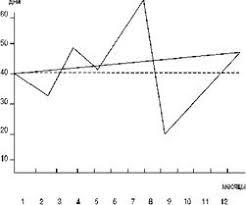 Дипломная работа Анализ дебиторской задолженности предприятия на  График управления дебиторской задолженность
