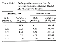 Enthalpy Concentration Data For Benzene Toluene Mi