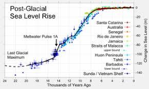 Lake Huron Water Levels Historical Chart Past Sea Level Wikipedia
