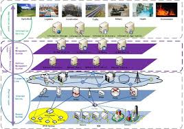 internet of things (iot) part 2 (building blocks & architecture) internet of things diagrams at Internet Of Things Diagrams