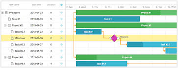 Gantt Chart Using Angularjs Dhtmlx Gantt Chart Updated To Version 2 1