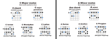 Country Guitar Scales Chart Expanding On Pentatonics To Create Modes High Country Guitar
