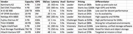 Flash Memory Capacity Chart Enterprise All Flash Array Top Companies
