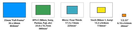 full frame and other sensor sizes