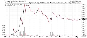 Pulm Chart 10 Top Nasdaq Penny Stocks Under 5