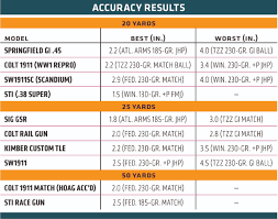 Gun Accuracy Chart G A Accuracy Test Todays Model 1911