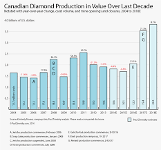 Chart Of Canadian Diamond Production With Forecasts 2004