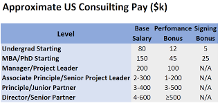 consulting salaries in 2019 what to