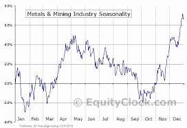 Metals Mining Industry Seasonal Chart Equity Clock