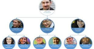 Visio Organization Chart Coin Style Organizational Chart