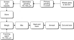 Glass Industry Process Flow Chart Glass Cullet An Overview Sciencedirect Topics