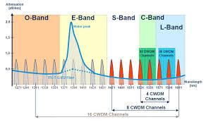 Dwdm Wavelengths Chart How Much Do You Know About Cwdm Dwdm Fiber Optic