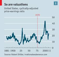 Stockmarket Valuation In Defence Of The Shiller P E