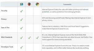 Microsofts Internet Explorer Comparison Chart Ghacks Tech