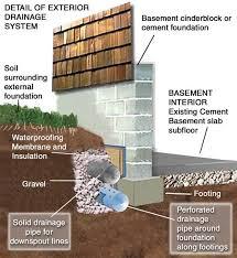 basement waterproofing cleveland ohio on call waterproofings permanant waterproofing solution