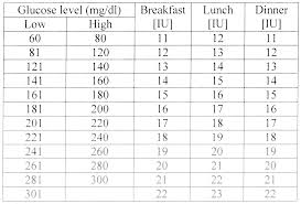 Regular Insulin Sliding Scale Dose Chart Www