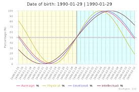 Free Biorhythm Chart Biorhythm Wikiwand
