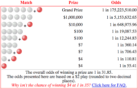 Lotto Powerball Payout Chart