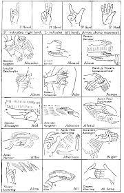 Indian Sign Language Chart Indian Sign Language Chart A