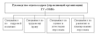 Дипломная работа Оценка качества и эффективности работы персонала  Рисунок 3 Организационная структура системы управления персоналом ГУ ОМК