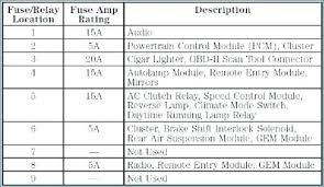 1999 bmw 528i fuse box wiring diagram libraries 2000 bmw 528i fuse box power amp wiring diagrams scematic2000 bmw 528i fuse box power amp