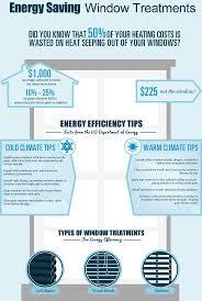 Energy Saving Blinds Melbourne  Energy Efficient Windows  Energy Energy Efficient Window Blinds