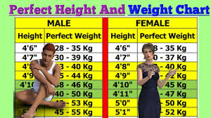 Girl Height Weight Chart Perfect Height And Weight Chart For Men And Woman Youtube