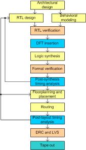 Vlsi Design Flow Chart I Need A Simple Asic Design Flow