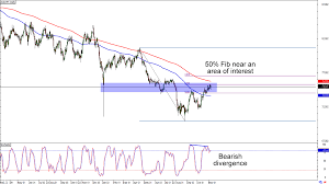 Aud Jpy Chart Chart Art Trend And Retracement Opportunities On Eur Jpy