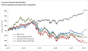 Stock Comparisons Final 1 01 Chart Oilfield Insights