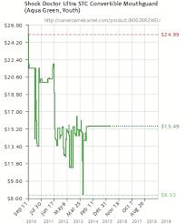 Stc Price Chart 2018 Shock Doctor Ultra Stc Convertible Mouthguard Aqua Green
