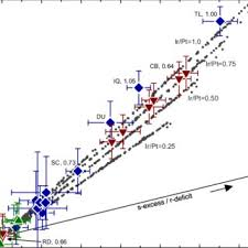 PDF) Neutron capture on Pt isotopes in iron meteorites and the Hf–W  chronology of core formation in planetesimals