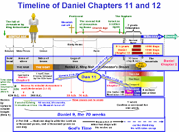 Jesus Life Timeline Chart A Survey Of The Prophetic Timelines