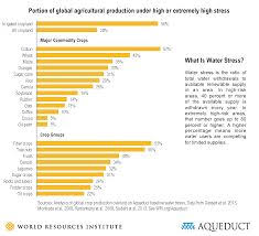 9 Best Charts Images Chart Wheat Rice What Is Water