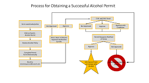 Uw Health Organizational Chart Alcohol Service Consumption Police Department University