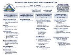Lara Organizational Chart 2019 20 Organizational Chart Home Beaumont Unified