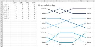 how to graph on excel how to show ranking data in excel evergreen data